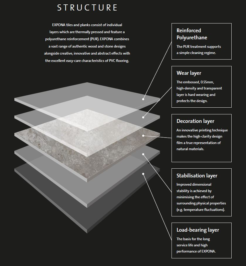 The layers structure of each Polyflor's Expona vinyl tile and plank - vinyl flooring